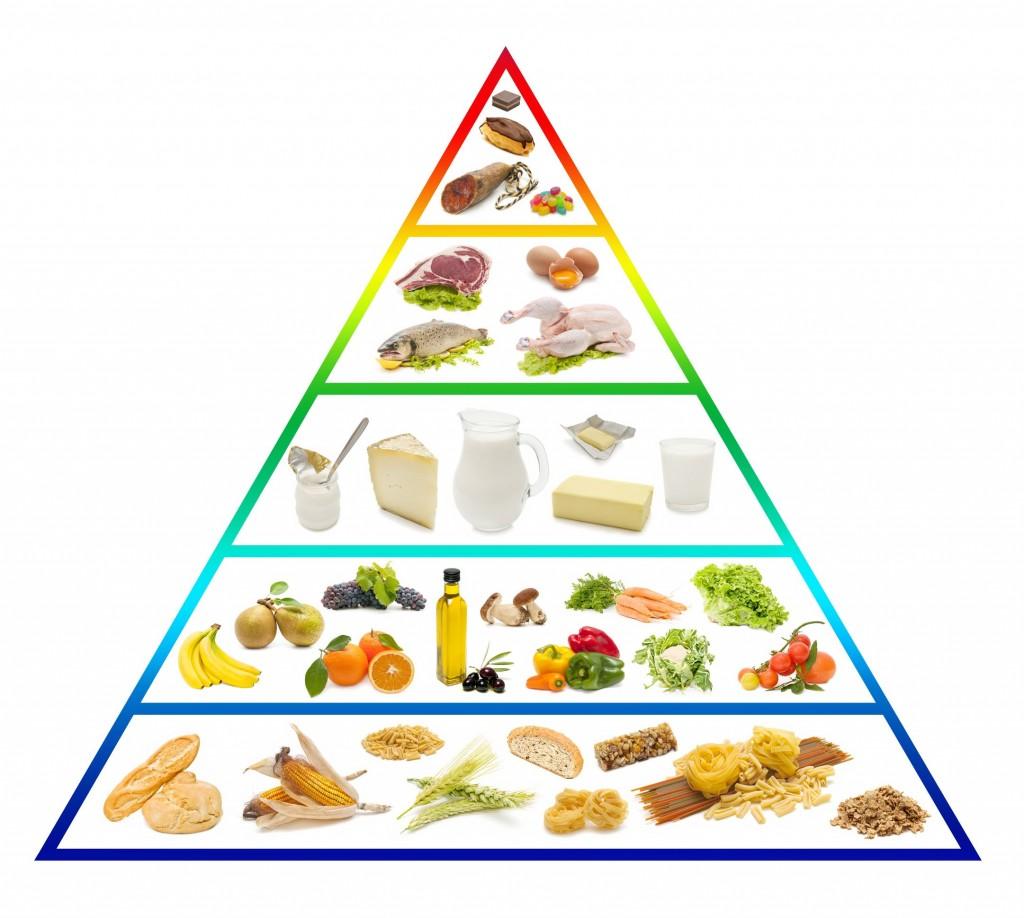 pyramide alimentaire classique