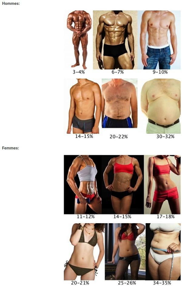 Comment brler des graisses et gagner en masse musculaire