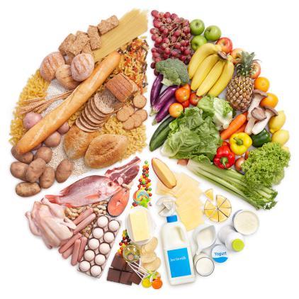 Pourquoi manger quilibr nous rend gros et malades manger vivant - Repas equilibre enfant ...