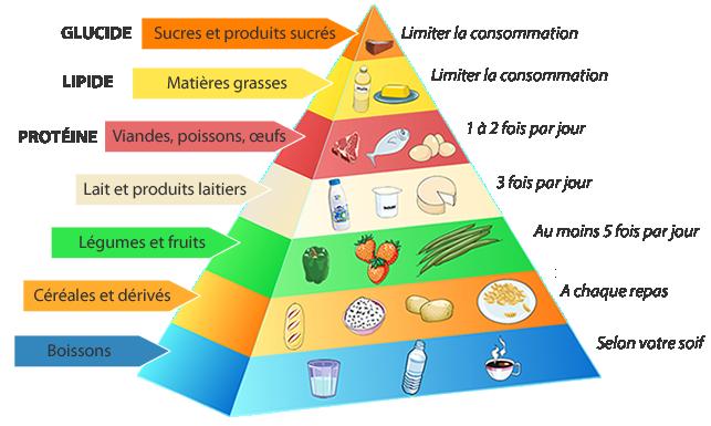 Pyramide alimentaire manger équilibré danger