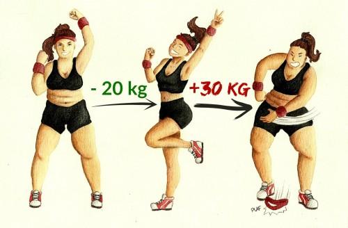 régimes amaigrissants reprise de poids