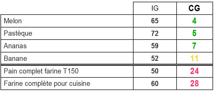 indice et charge glycémique aliments