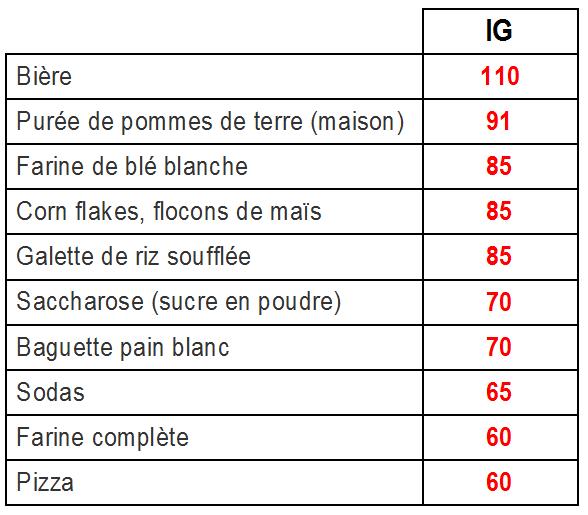 aliments indice glycémique élevé
