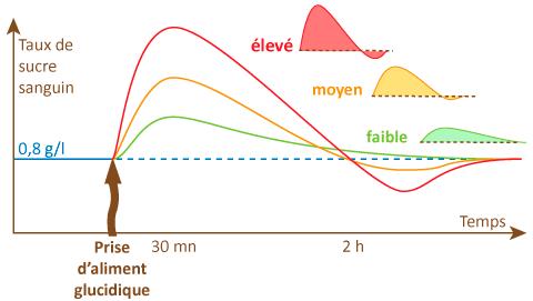glycémie indice glycémique graphique